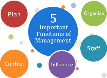 4 functions of management essay