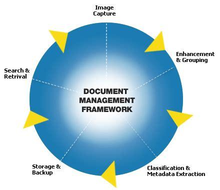 Essay on Four Functions of Management - majortestscom
